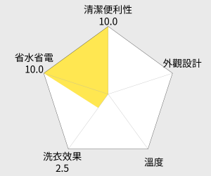TOSHIBA東芝 變頻11公斤洗衣機(AW-DE1100GG) 雷達圖
