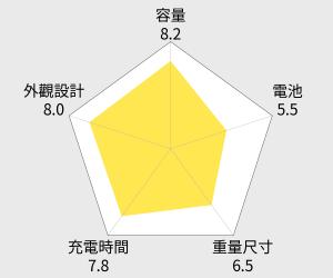 Mantou Man 大皮夾 20000mAh 行動電源 雷達圖