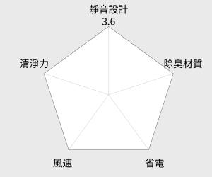 三菱Mitsubishi 10.5L日本原裝清淨除濕機 (MJ-E105BJ-TW) 雷達圖