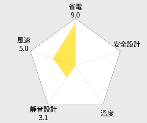 Panasonic國際牌 14吋定時負離子遙控立扇(F-H14ANR) 雷達圖