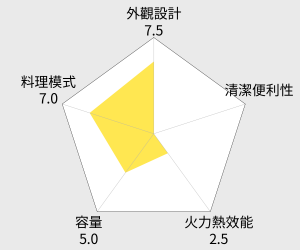 Panasonic 國際牌30公升蒸氣烘燒烤微波爐(NN-SV30) 雷達圖