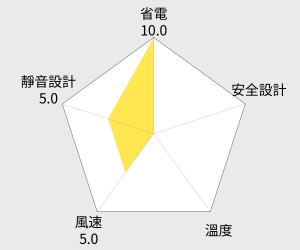 Panasonic 國際牌 電風扇 - 16吋 (F-H16MR-B) 雷達圖
