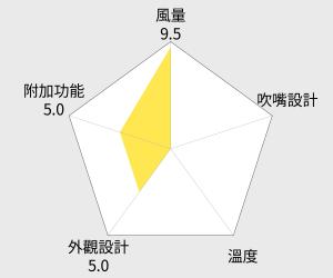 Panasonic國際牌 負離子吹風機(EH-NE57) 雷達圖
