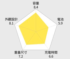 ASUS 華碩 ZenPower Pro 雙輸出行動電源 - 10050mAh 雷達圖