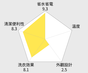 TECO東元 8公斤定頻單槽洗衣機(W0838FW) 雷達圖