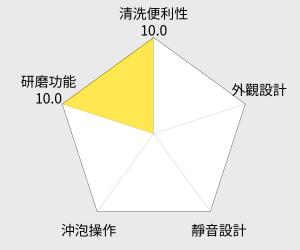 Delonghi迪朗奇多功能磨豆機(KG40) 雷達圖