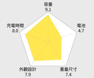 Bone 鋼鐵人公仔移動電源(6700mAh) 雷達圖