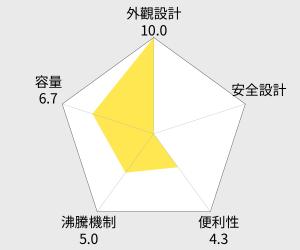 尚朋堂1.5公升防燙塑殼快煮壺(SSP-1522) 雷達圖