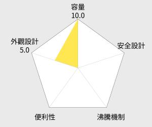 SAMPO 聲寶1.5L上蓋不鏽鋼快煮壺(KP-SA15C) 雷達圖