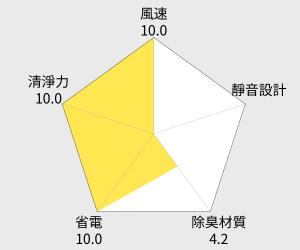 勳風超Q版黃色小鴨無線式除溼機(HF-686) 雷達圖