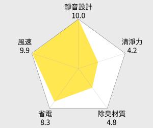 尚朋堂 空氣清淨機 (SA-2233F) 雷達圖