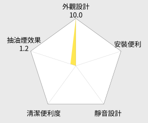莊頭北 白色烤漆隱藏式排油煙機 - 80cm (TR-5603WL) 雷達圖