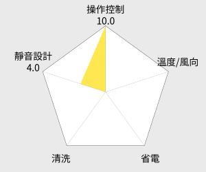 美寧 旗艦級透涼移動冷氣機 (JR-AC6MT) 雷達圖