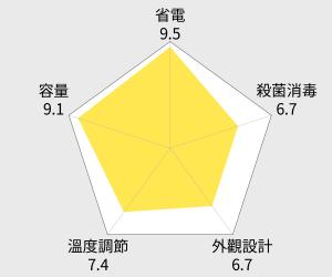 ZOJIRUSHI 象印 Super VE 真空保溫熱水瓶 - 4公升 (CV-DSF40) 雷達圖