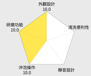 寶馬 日本電動磨豆機(SHW-299) 雷達圖
