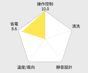 HERAN 禾聯6-8坪一對一壁掛分離式(HO-362) 雷達圖