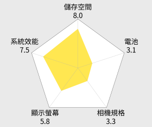 ASUS 華碩 ZenFone 2 5.5吋4G LTE手機(32G) 雷達圖