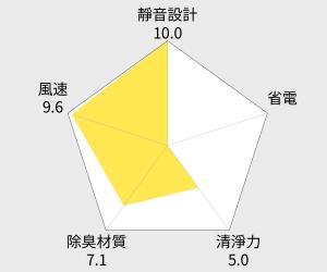 尚朋堂 天王電漿空氣清靜機(SA-9966PD) 雷達圖