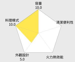 Panasonic 國際牌27公升變頻光波燒烤微波爐(NN-GF560) 雷達圖