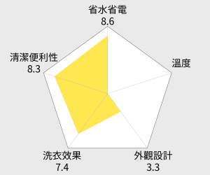 HITACHI日立 直立變頻11kg洗衣機 (SFBW12W) 雷達圖