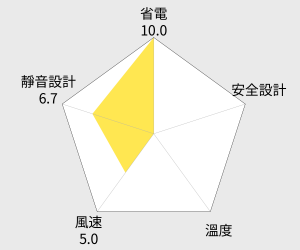 SANYO台灣三洋 14吋微電腦DC遙控節能扇(EF-147DR) 雷達圖