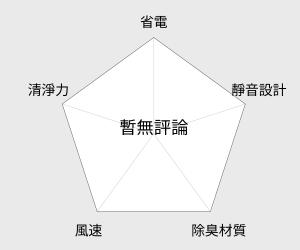 HERAN禾聯 移動式空調(HPA-36MH) 雷達圖