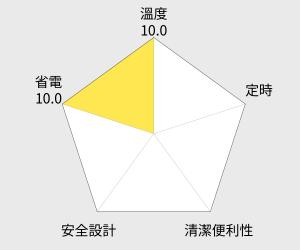 韓國甲珍 單人/雙人恆溫型電熱毯(NHB-300P) 雷達圖