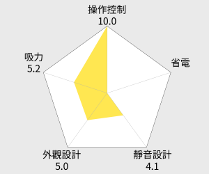 Electrolux伊萊克斯 藍寶精靈吸塵器(ZUOM9922CB) 雷達圖