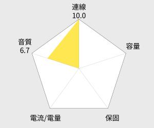 TOSHIBA 輕便型高音質 藍牙喇叭 (TY-WSP61TW) 雷達圖