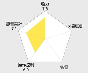 Panasonic RULO 三角形智能家居清潔機械人(MC-RS1) 雷達圖