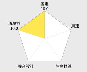DAINICHI 空氣清淨保濕機(HD-RX311T) 雷達圖