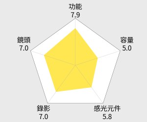 OLYMPUS OM-D E-M5 單機身(中文平輸) 雷達圖