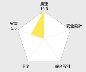 Fujitek 富士電通 遙控擺頭循環扇 - 9吋 (FT-FM091) 雷達圖