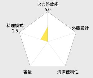 大家源 電烤箱 - 16公升 (TCY-3816) 雷達圖