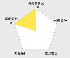 Panasonic國際牌 三刀頭刮鬍刀(ES-LT2A) 雷達圖