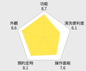 長谷園伊賀燒 遠紅外線健康蒸鍋(2-3人份) 雷達圖