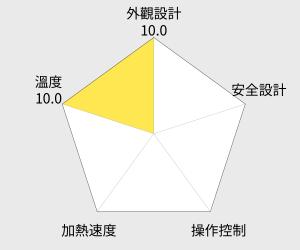 SAKURA 櫻花牌 渦輪增壓智能恆溫熱水器 - 16公升 (DH1693) 雷達圖