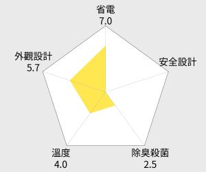 MITSUBISHI 三菱420公升日本原裝變頻五門電冰箱(MR-B42T) 雷達圖