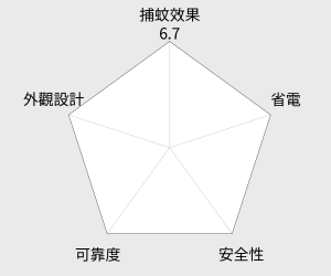 KINYO 二合一強效捕蚊燈(KL-122) 雷達圖
