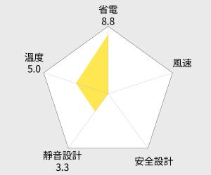 Kolin歌林 3D立體擺頭循環扇KFC-MN908S 雷達圖