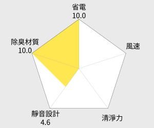 TATUNG大同 6.5公升除濕機(TDH-130KB) 雷達圖