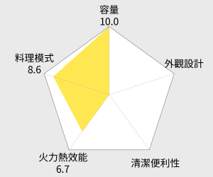 JINKON 晶工牌 微電腦雙溫控全不鏽鋼旋風烤箱 - 32L (JK-8300) 雷達圖