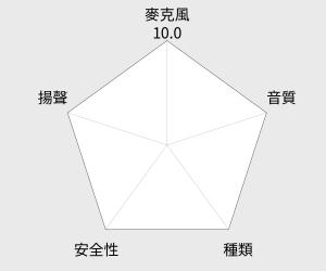 SAMPO 可折疊全罩式耳機 (EK-Y951MH) 雷達圖