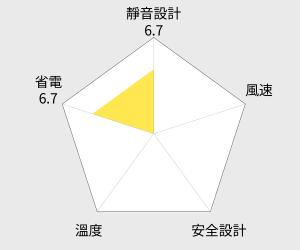 日本松木 亞曼尼12吋DC香氛美型扇 MG-DF1201A(R) 雷達圖