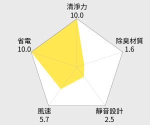 Sharp 汽車用離子空氣清新機(IG-FC15) 雷達圖