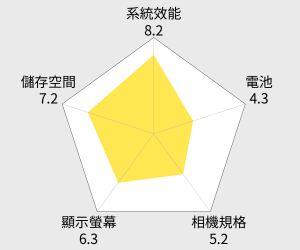 ASUS ZenFone 6 2G/16G(A601CG) 雷達圖