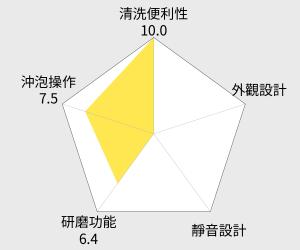SYNCO 新格 多功能全自動研磨咖啡機 (SCM-1015S) 雷達圖