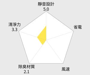 CHIMEI 奇美 空氣清淨機 (M0600T) 雷達圖