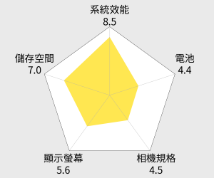 ASUS 華碩 ZenFone Max Pro (ZB602KL) 大電量智慧型手機 (6G/64G) 雷達圖