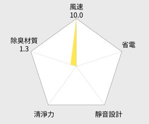 歌林 Kolin 電子式環保無線除濕寶(KAD-LN02) 雷達圖